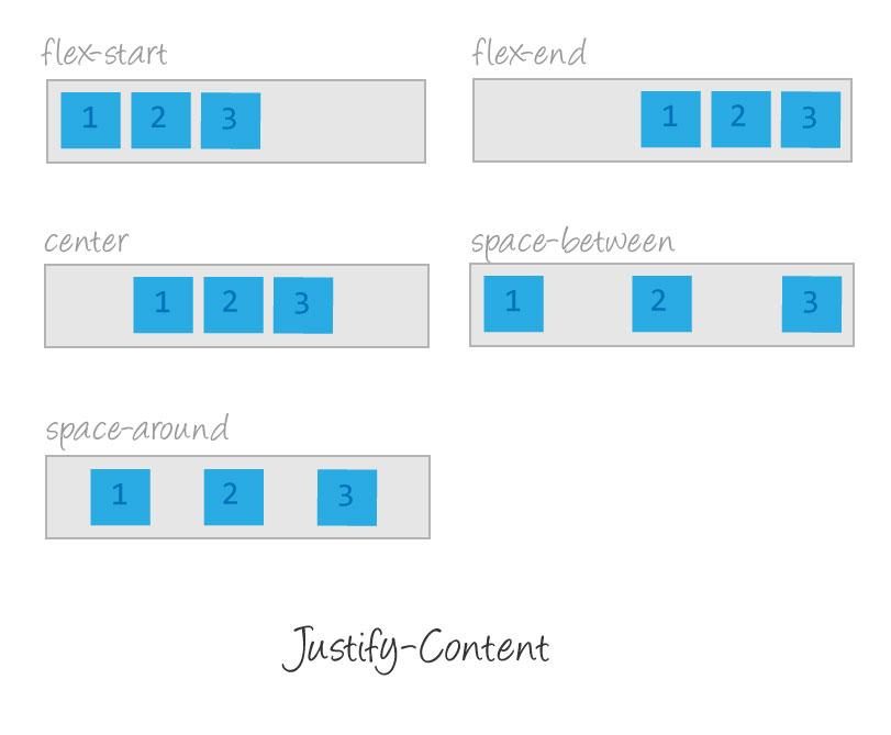 justify-content-illustration