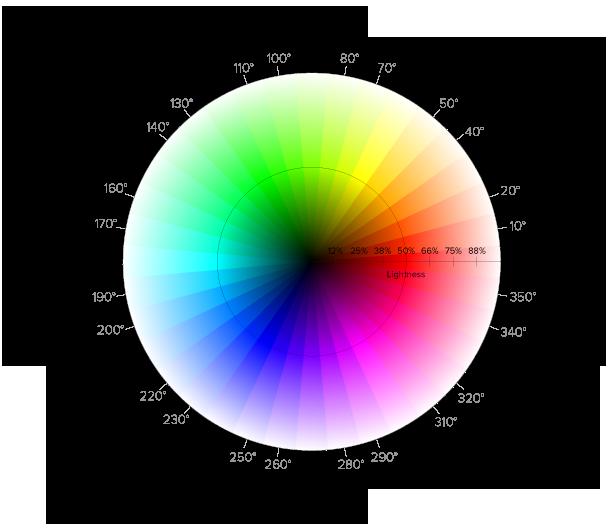 HSL Color Wheel