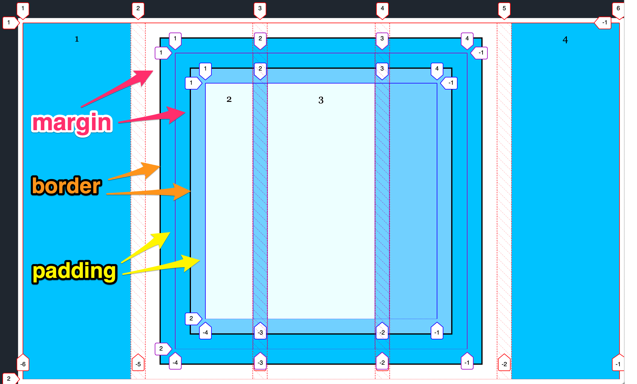 Diagram showing nested subgrid with margin, padding and borders